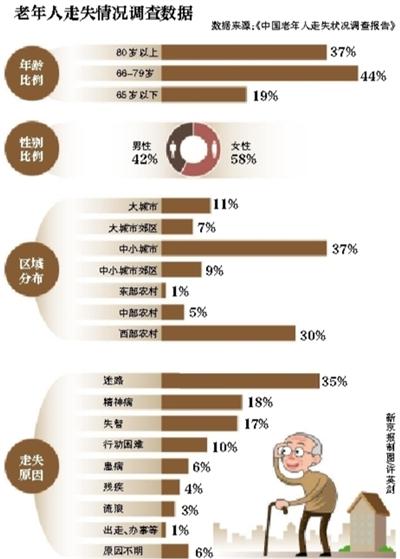 中国老人人口_养老 医疗,你该如何为自己的未来20年规划