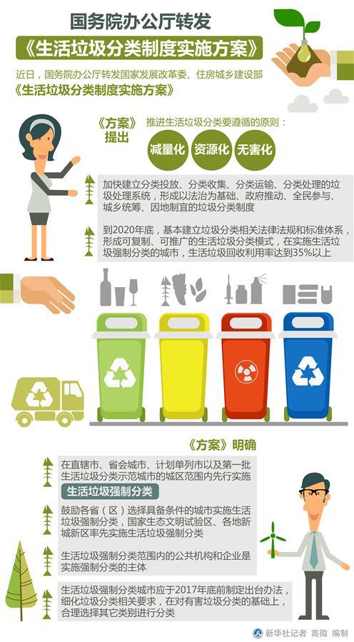 (圖表)[時政]國務院辦公廳轉發《生活垃圾分類制度實施方案》