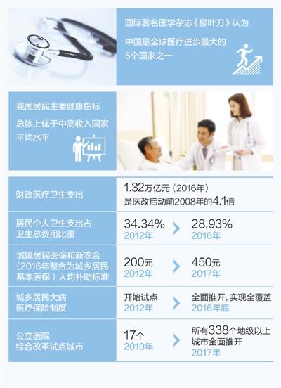 《柳叶刀》称,中国是全球医疗进步最大的五国之一(图)