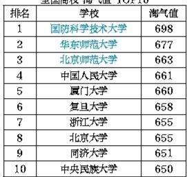 """100个""""剁手族""""17个是大学生 最能花钱的高校生不在北上广-民生"""