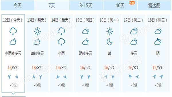 京城晴雨兼顧氣溫再降 今天小雨明轉晴