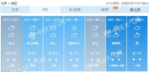 任性!北京今天暖出新高度明天降6℃ 調整穿著防感冒