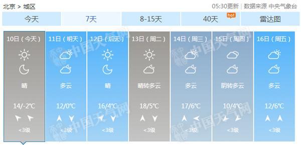 北京今天最高溫可達14℃ 下周初迎來升溫巔峰春意濃