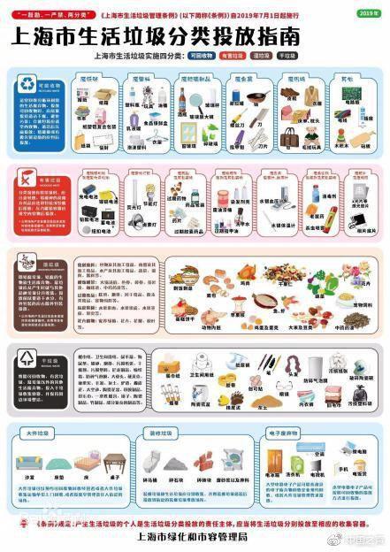 关於垃圾分类,住建部和上海市同日召开发布会释疑