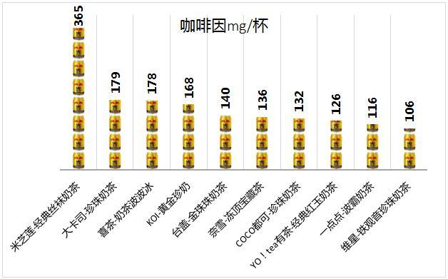 深圳:10款當紅奶茶被檢出含有咖啡因